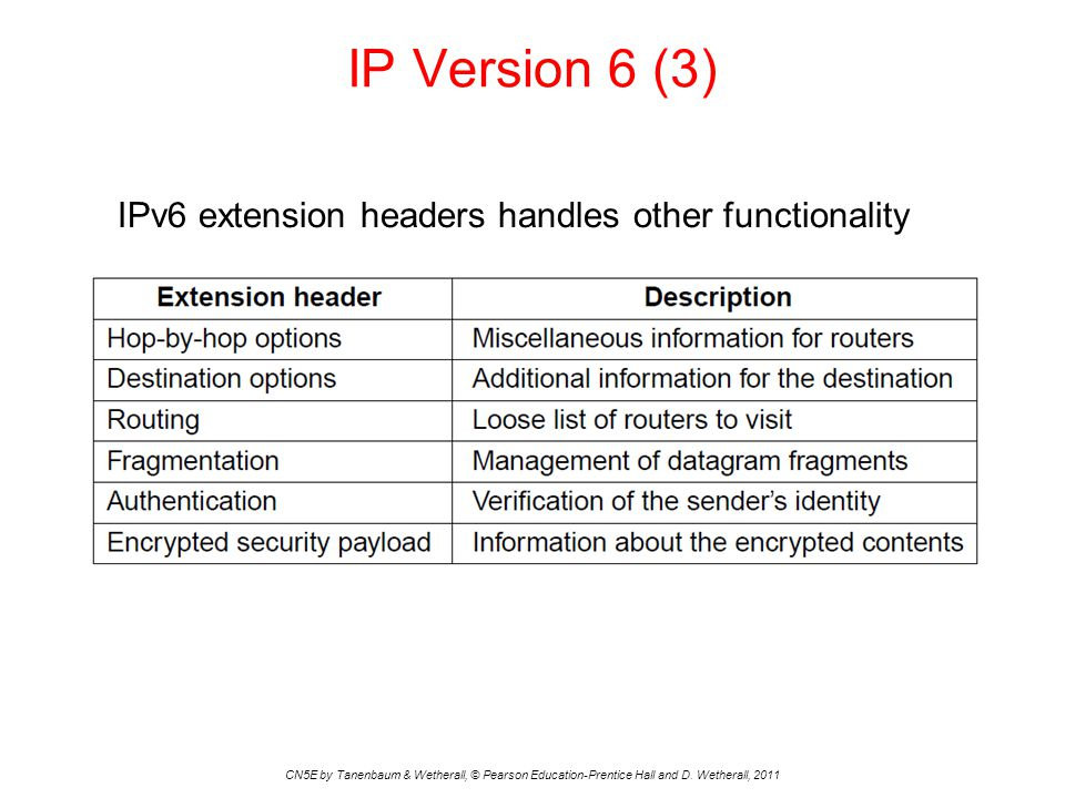 IP Version 6 (3) CN5E by Tanenbaum & Wetherall, © Pearson Education-Prentice Hall and D. Wetherall, 2011 IPv6 extension headers handles other function