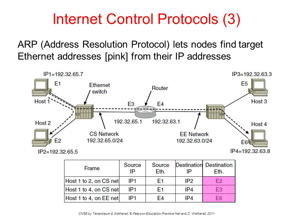 Internet Control Protocols (3) ARP (Address Resolution Protocol) lets nodes find target Ethernet addresses [pink] from their IP addresses CN5E by Tane