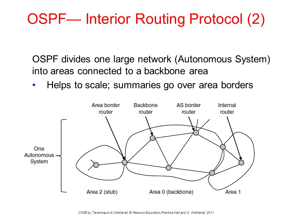 OSPF— Interior Routing Protocol (2) CN5E by Tanenbaum & Wetherall, © Pearson Education-Prentice Hall and D. Wetherall, 2011 OSPF divides one large net