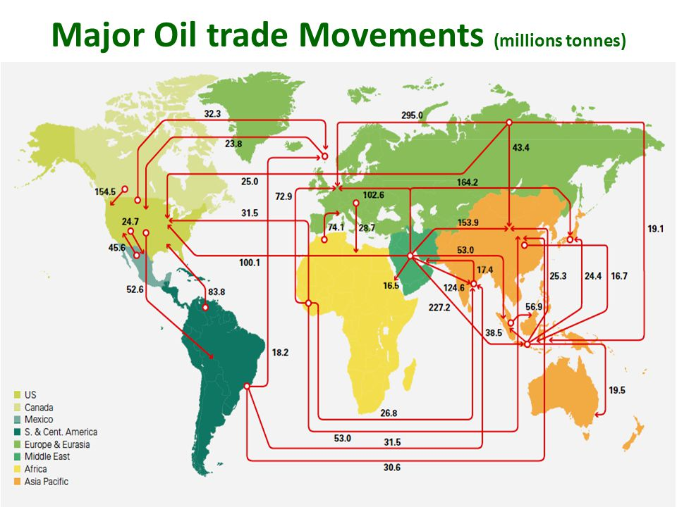 Major Oil trade Movements (millions tonnes)