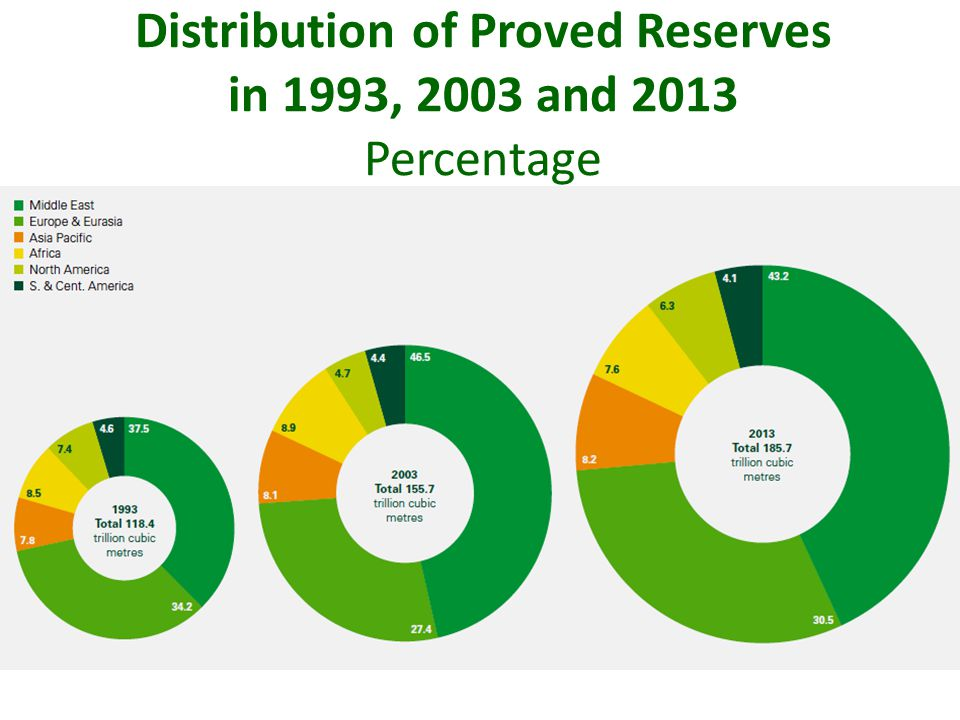 Distribution of Proved Reserves in 1993, 2003 and 2013 Percentage