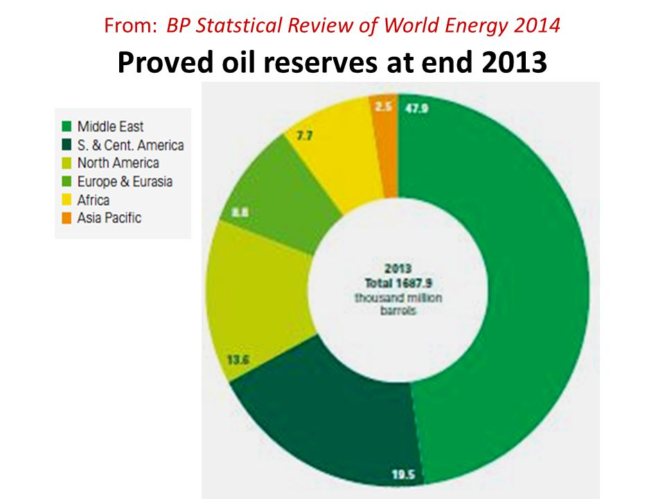 From: BP Statstical Review of World Energy 2014 Proved oil reserves at end 2013