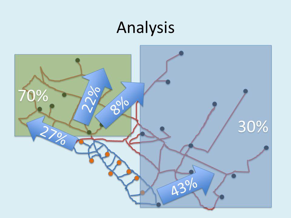 30% Analysis 70% 8% 43% 22% 27%