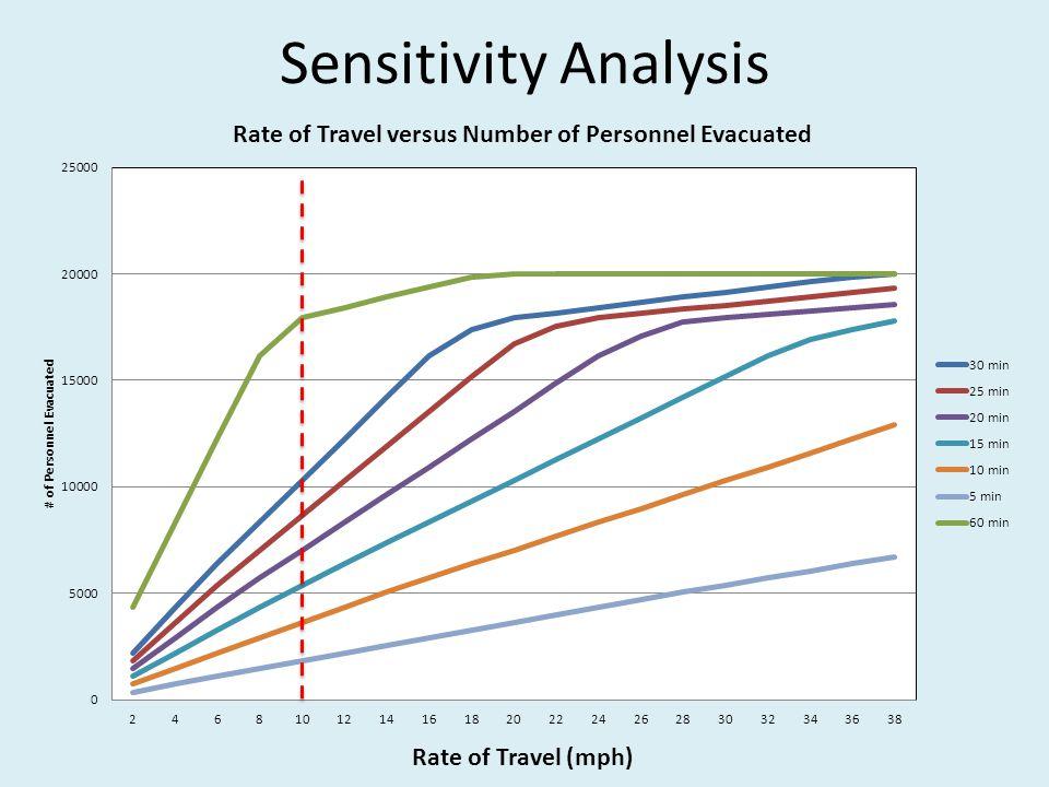 Rate of Travel (mph) Sensitivity Analysis