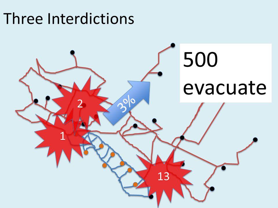 Three Interdictions 3% 13 500 evacuate 1 1 2 2