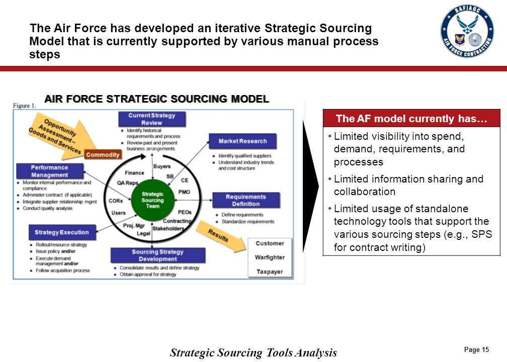 Strategic Sourcing Tools Analysis Page 15 The Air Force has developed an iterative Strategic Sourcing Model that is currently supported by various man