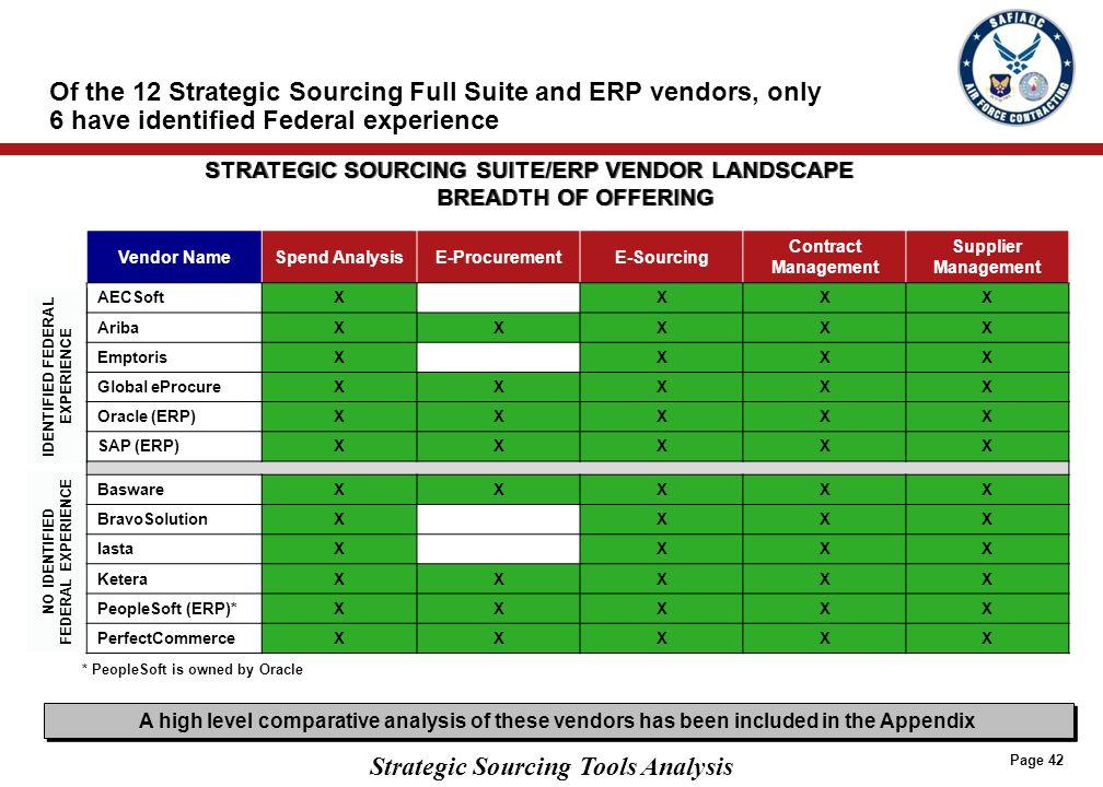 Strategic Sourcing Tools Analysis Vendor NameSpend AnalysisE-ProcurementE-Sourcing Contract Management Supplier Management AECSoftXXXX AribaXXXXX Empt