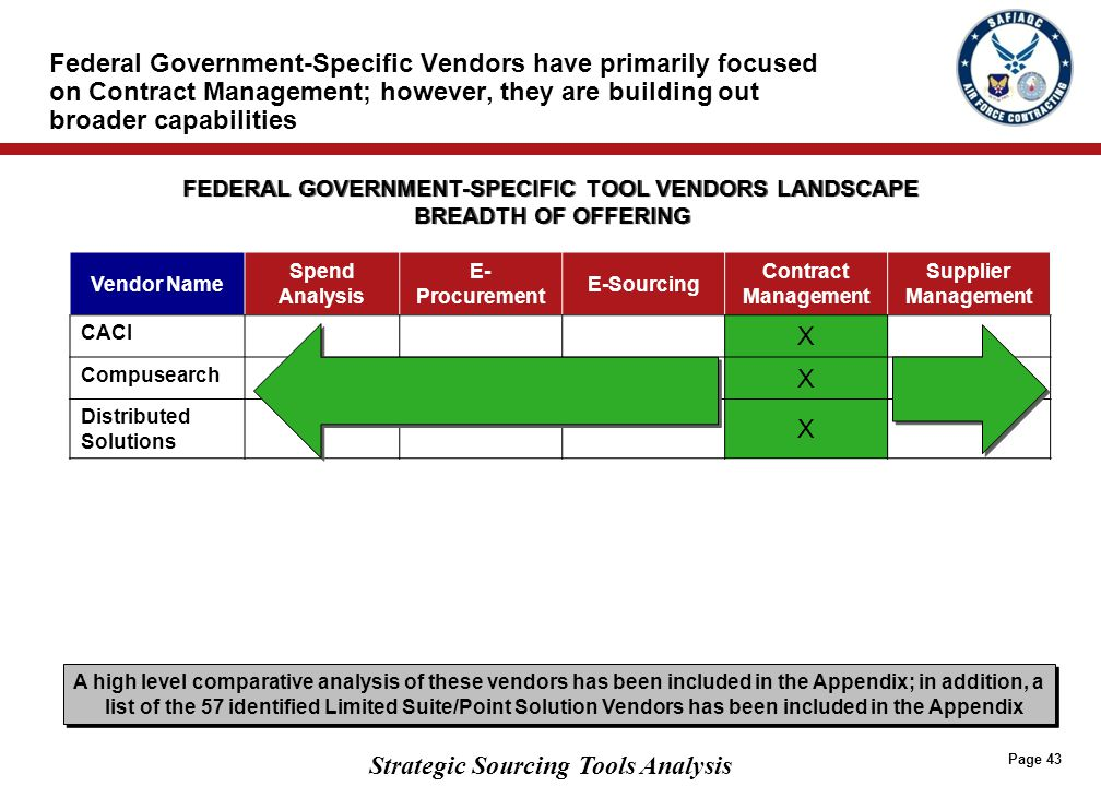 Strategic Sourcing Tools Analysis Page 43 Federal Government-Specific Vendors have primarily focused on Contract Management; however, they are buildin