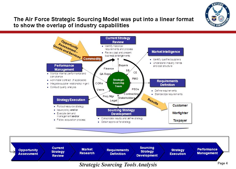 Strategic Sourcing Tools Analysis Page 4 The Air Force Strategic Sourcing Model was put into a linear format to show the overlap of industry capabilit
