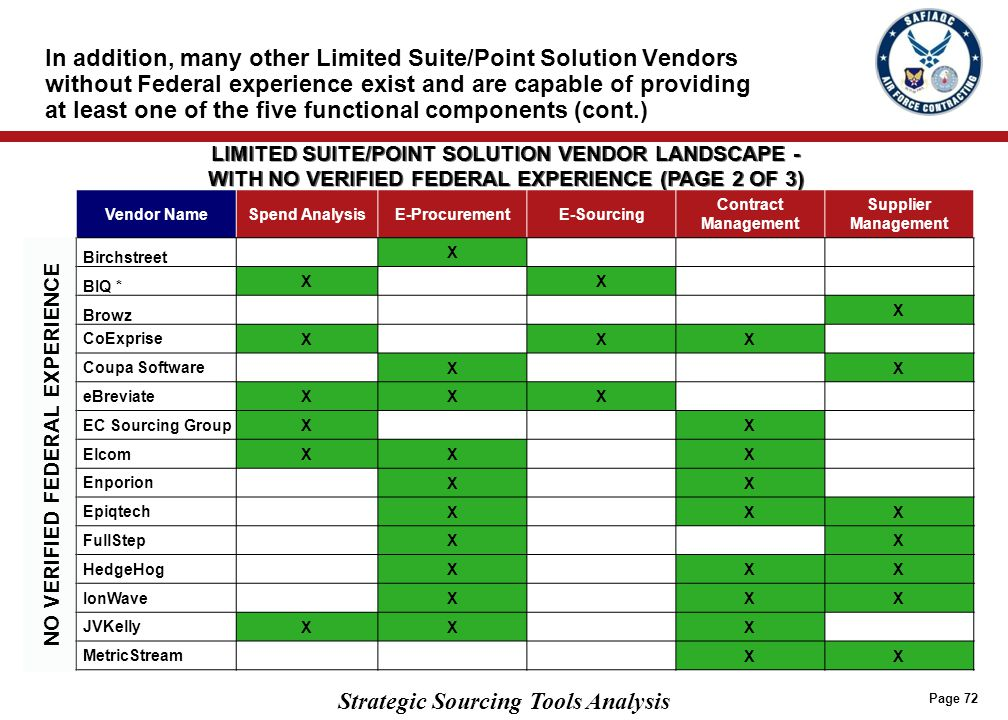 Strategic Sourcing Tools Analysis Vendor NameSpend AnalysisE-ProcurementE-Sourcing Contract Management Supplier Management Birchstreet X BIQ * XX Brow