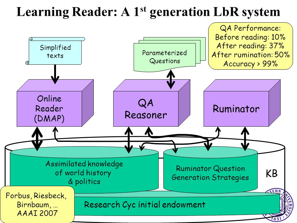 Research Cyc initial endowment Assimilated knowledge of world history & politics Ruminator Question Generation Strategies Online Reader (DMAP) QA Reasoner Ruminator Simplified texts Parameterized Questions KB Forbus, Riesbeck, Birnbaum, … AAAI 2007 Learning Reader: A 1 st generation LbR system QA Performance: Before reading: 10% After reading: 37% After rumination: 50% Accuracy > 99%