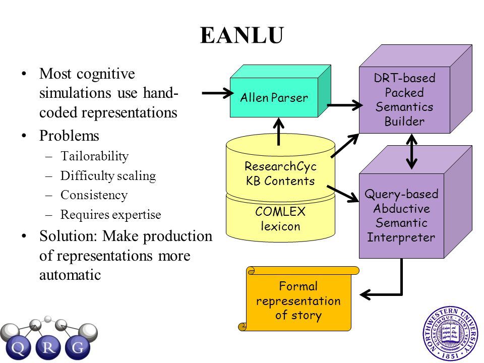 EANLU Most cognitive simulations use hand- coded representations Problems –Tailorability –Difficulty scaling –Consistency –Requires expertise Solution: Make production of representations more automatic COMLEX lexicon ResearchCyc KB Contents Allen Parser Query-based Abductive Semantic Interpreter DRT-based Packed Semantics Builder Formal representation of story