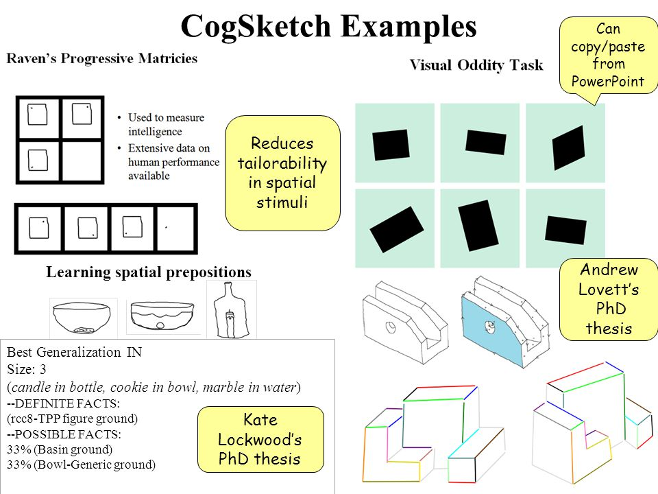CogSketch Examples 20 Best Generalization IN Size: 3 (candle in bottle, cookie in bowl, marble in water) --DEFINITE FACTS: (rcc8-TPP figure ground) --POSSIBLE FACTS: 33% (Basin ground) 33% (Bowl-Generic ground) Learning spatial prepositions Andrew Lovett's PhD thesis Kate Lockwood's PhD thesis Reduces tailorability in spatial stimuli Can copy/paste from PowerPoint