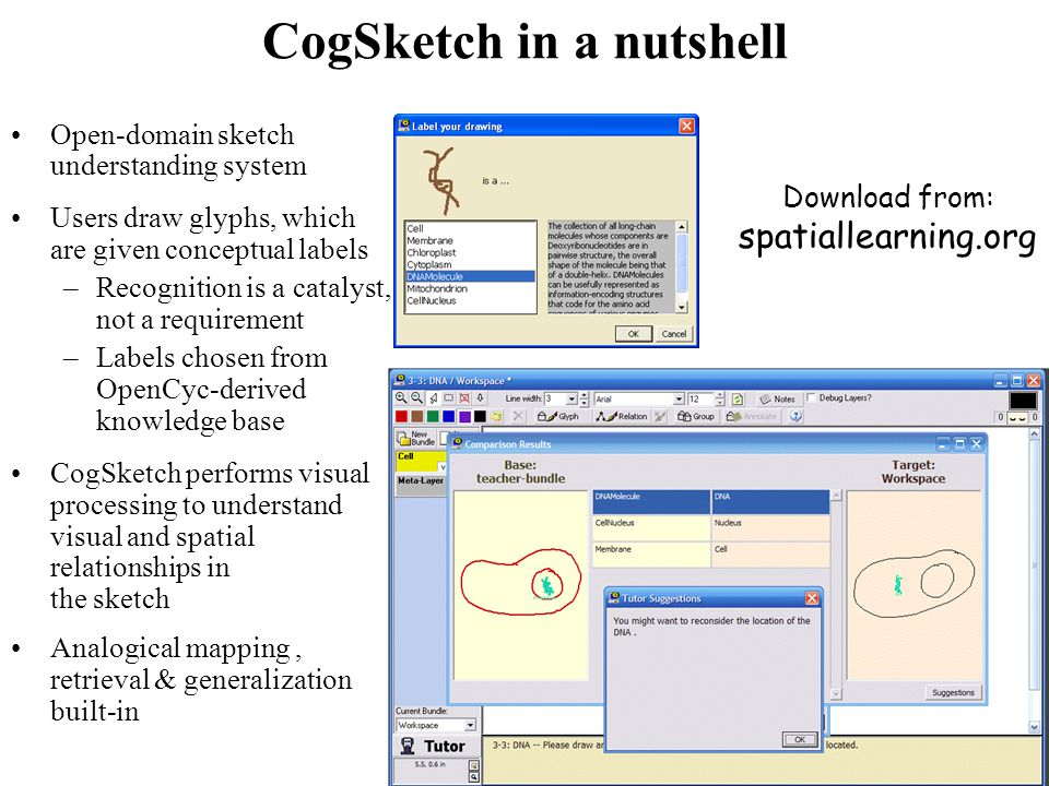 CogSketch in a nutshell Open-domain sketch understanding system Users draw glyphs, which are given conceptual labels –Recognition is a catalyst, not a