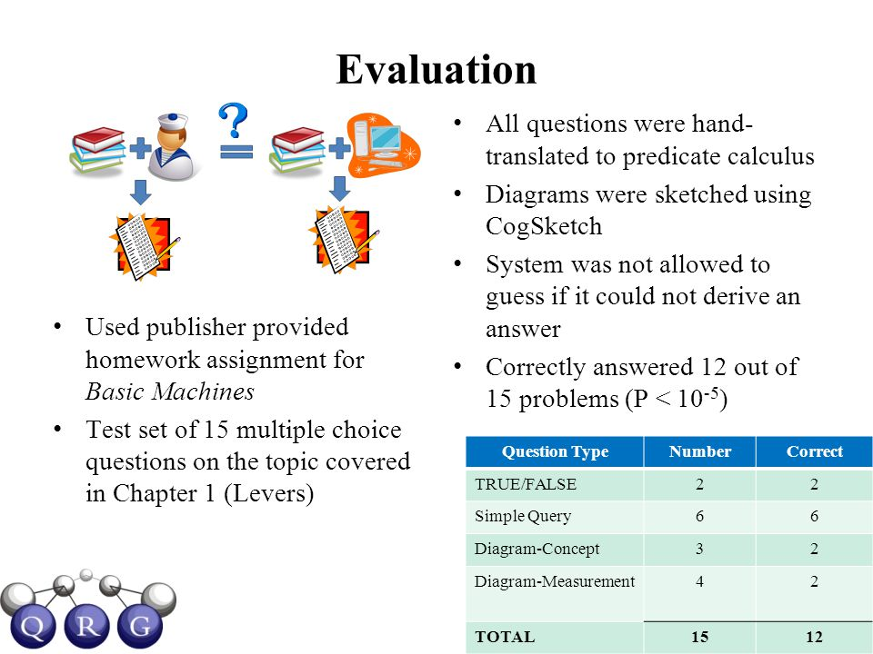 Evaluation Used publisher provided homework assignment for Basic Machines Test set of 15 multiple choice questions on the topic covered in Chapter 1 (Levers) All questions were hand- translated to predicate calculus Diagrams were sketched using CogSketch System was not allowed to guess if it could not derive an answer Correctly answered 12 out of 15 problems (P < 10 -5 ) Question TypeNumberCorrect TRUE/FALSE22 Simple Query66 Diagram-Concept32 Diagram-Measurement42 TOTAL1512