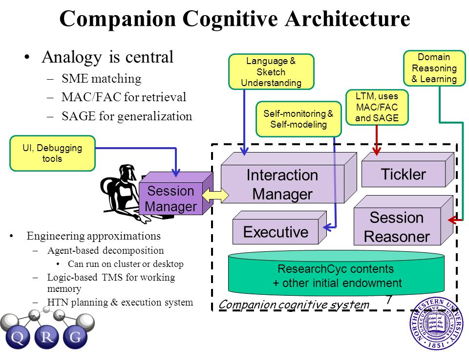 Companion Cognitive Architecture Analogy is central –SME matching –MAC/FAC for retrieval –SAGE for generalization 7 Interaction Manager ResearchCyc contents + other initial endowment Companion cognitive system Executive Session Reasoner Tickler Session Manager Engineering approximations –Agent-based decomposition Can run on cluster or desktop –Logic-based TMS for working memory –HTN planning & execution system LTM, uses MAC/FAC and SAGE Domain Reasoning & Learning Language & Sketch Understanding Self-monitoring & Self-modeling UI, Debugging tools
