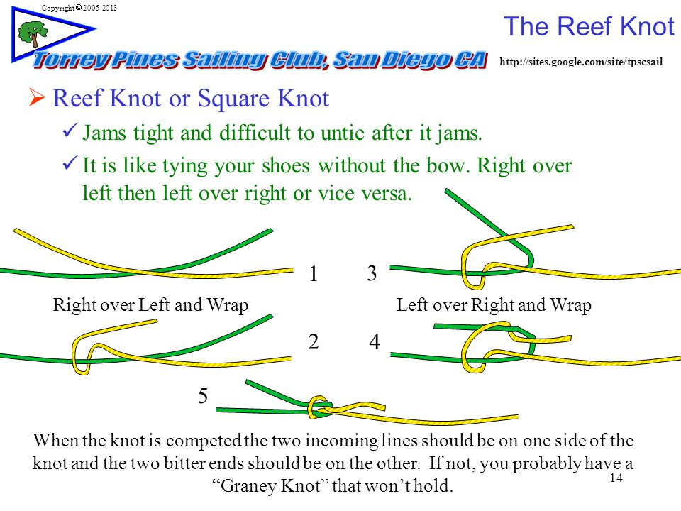 http://sites.google.com/site/tpscsail Copyright  2005-2013 The Reef Knot 14 Right over Left and WrapLeft over Right and Wrap When the knot is competed the two incoming lines should be on one side of the knot and the two bitter ends should be on the other.