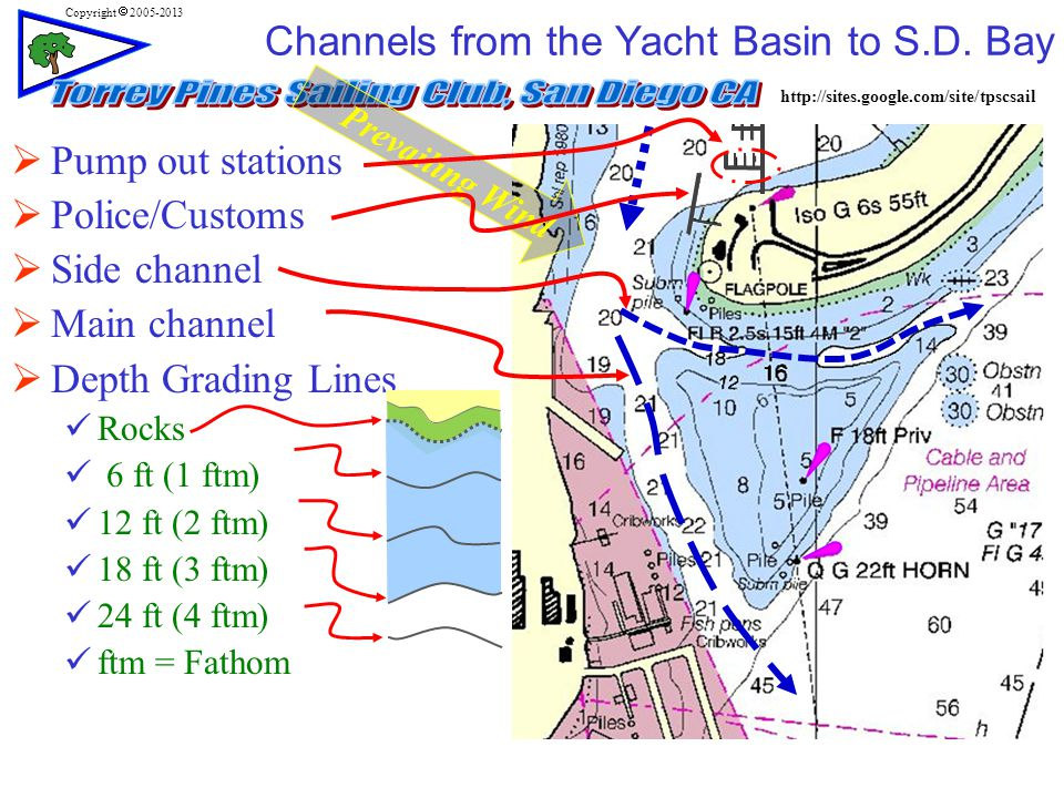 http://sites.google.com/site/tpscsail Copyright  2005-2013 Prevailing Wind  Pump out stations  Police/Customs  Side channel  Main channel  Depth Grading Lines Rocks 6 ft (1 ftm) 12 ft (2 ftm) 18 ft (3 ftm) 24 ft (4 ftm) ftm = Fathom Channels from the Yacht Basin to S.D.