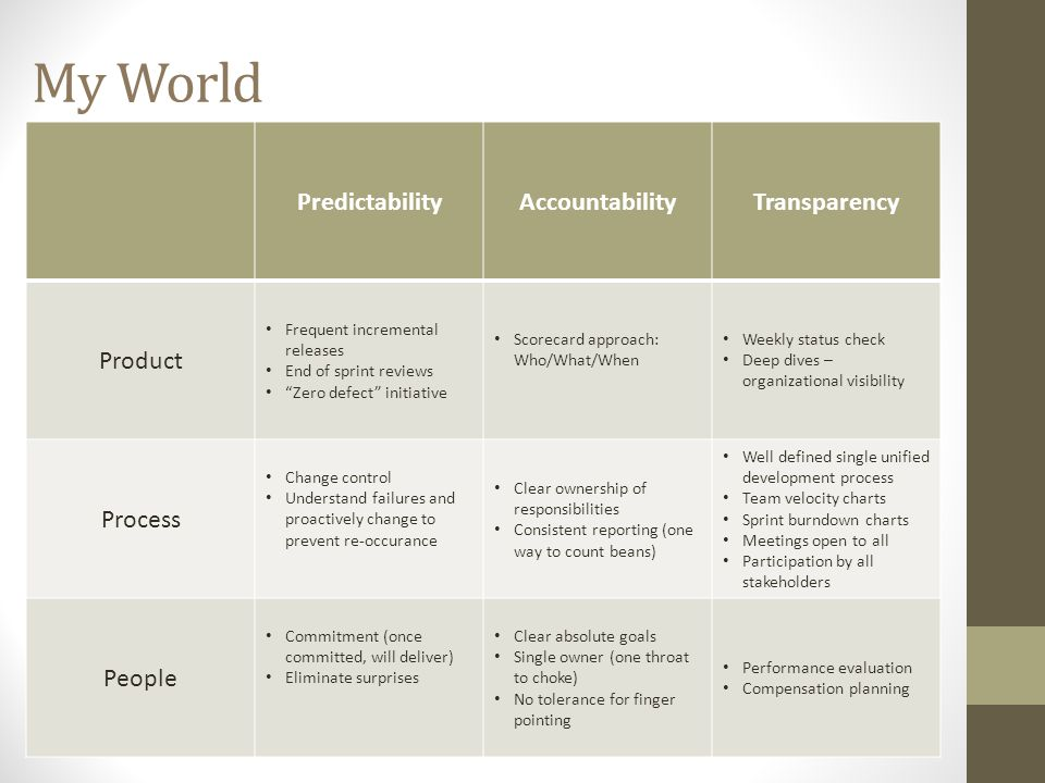 My World PredictabilityAccountabilityTransparency Product Frequent incremental releases End of sprint reviews Zero defect initiative Scorecard approach: Who/What/When Weekly status check Deep dives – organizational visibility Process Change control Understand failures and proactively change to prevent re-occurance Clear ownership of responsibilities Consistent reporting (one way to count beans) Well defined single unified development process Team velocity charts Sprint burndown charts Meetings open to all Participation by all stakeholders People Commitment (once committed, will deliver) Eliminate surprises Clear absolute goals Single owner (one throat to choke) No tolerance for finger pointing Performance evaluation Compensation planning