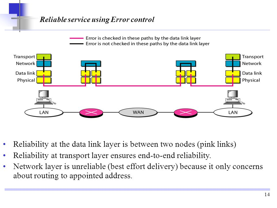 14 Reliable service using Error control Reliability at the data link layer is between two nodes (pink links) Reliability at transport layer ensures end-to-end reliability.
