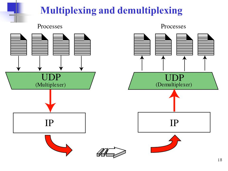 18 Multiplexing and demultiplexing
