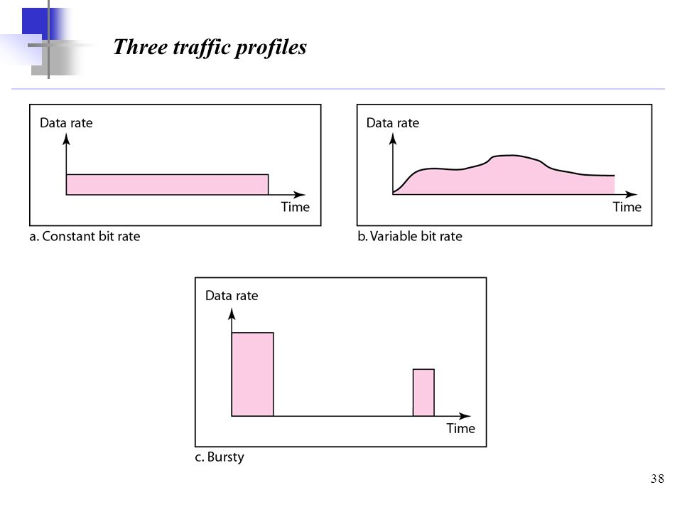 38 Three traffic profiles