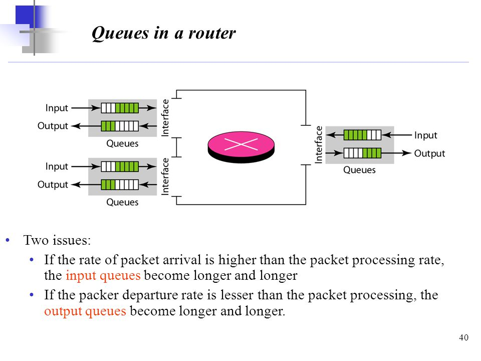 40 Queues in a router Two issues: If the rate of packet arrival is higher than the packet processing rate, the input queues become longer and longer If the packer departure rate is lesser than the packet processing, the output queues become longer and longer.