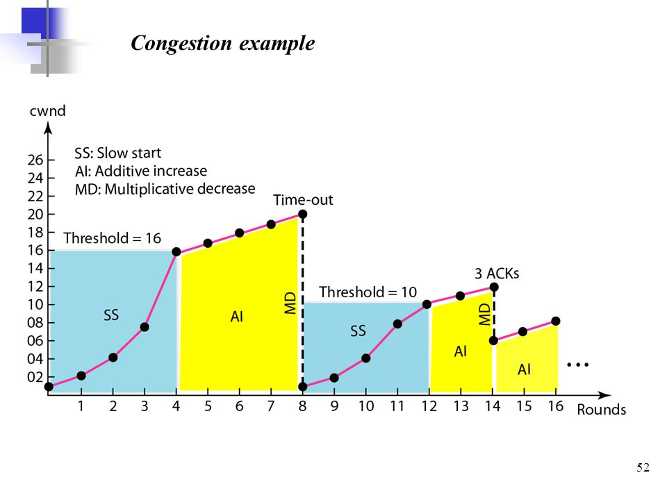 52 Congestion example