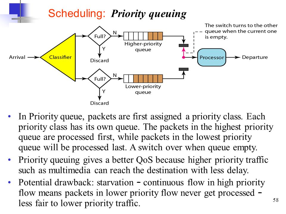 58 Scheduling: Priority queuing In Priority queue, packets are first assigned a priority class.