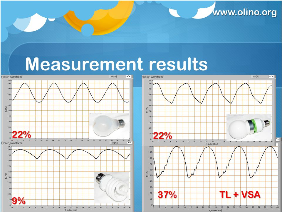 www.olino.org Measurement results 22% 9% 22% 37% TL + VSA