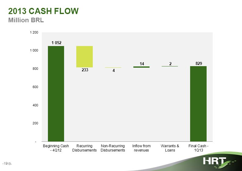 -19- 2013 CASH FLOW Million BRL -19