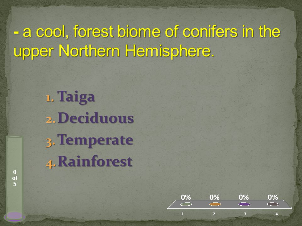 0 of 5 1. Taiga 2. Deciduous 3. Temperate 4. Rainforest