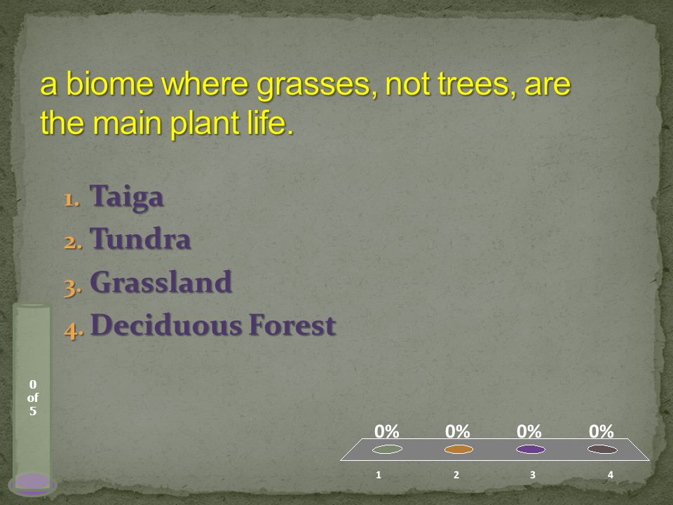 0 of 5 1. Taiga 2. Tundra 3. Grassland 4. Deciduous Forest