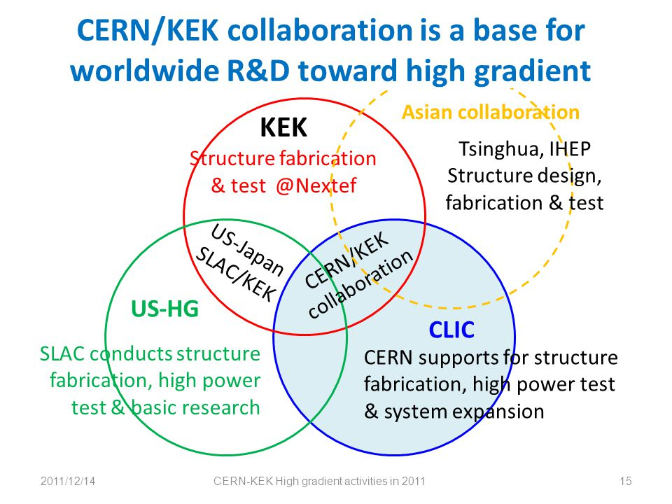 2011/12/14CERN-KEK High gradient activities in 201115 KEK Structure fabrication & test @Nextef CERN supports for structure fabrication, high power tes
