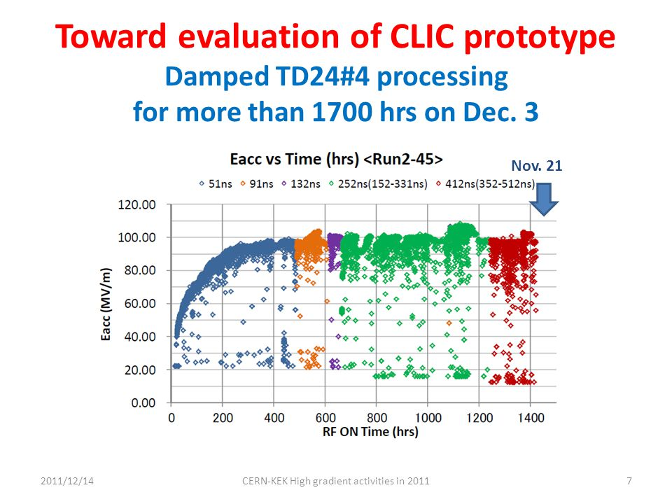 Toward evaluation of CLIC prototype Damped TD24#4 processing for more than 1700 hrs on Dec. 3 2011/12/147CERN-KEK High gradient activities in 2011 Nov