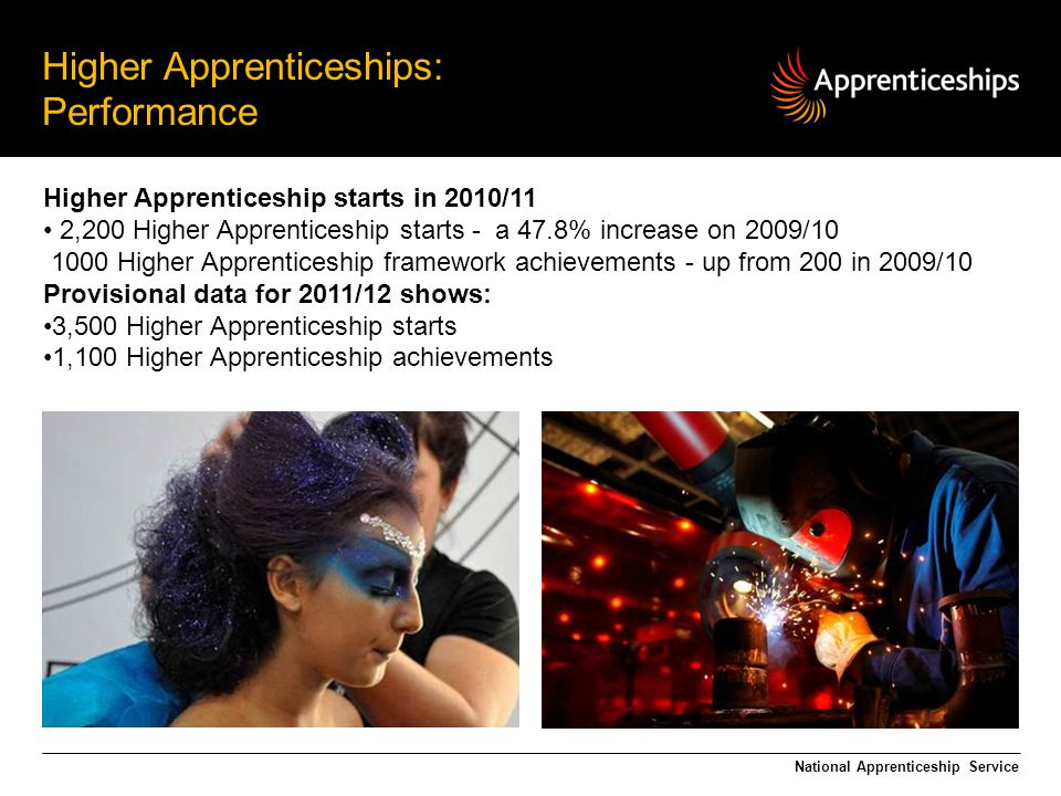 Higher Apprenticeships: Performance National Apprenticeship Service Higher Apprenticeship starts in 2010/11 2,200 Higher Apprenticeship starts - a 47.