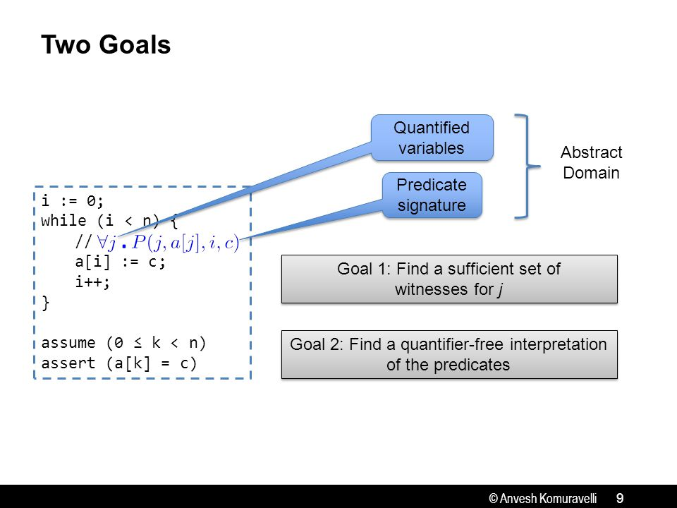 © Anvesh Komuravelli Two Goals 9 i := 0; while (i < n) { // a[i] := c; i++; } assume (0 ≤ k < n) assert (a[k] = c) Quantified variables Predicate signature Abstract Domain Goal 2: Find a quantifier-free interpretation of the predicates Goal 2: Find a quantifier-free interpretation of the predicates Goal 1: Find a sufficient set of witnesses for j Goal 1: Find a sufficient set of witnesses for j