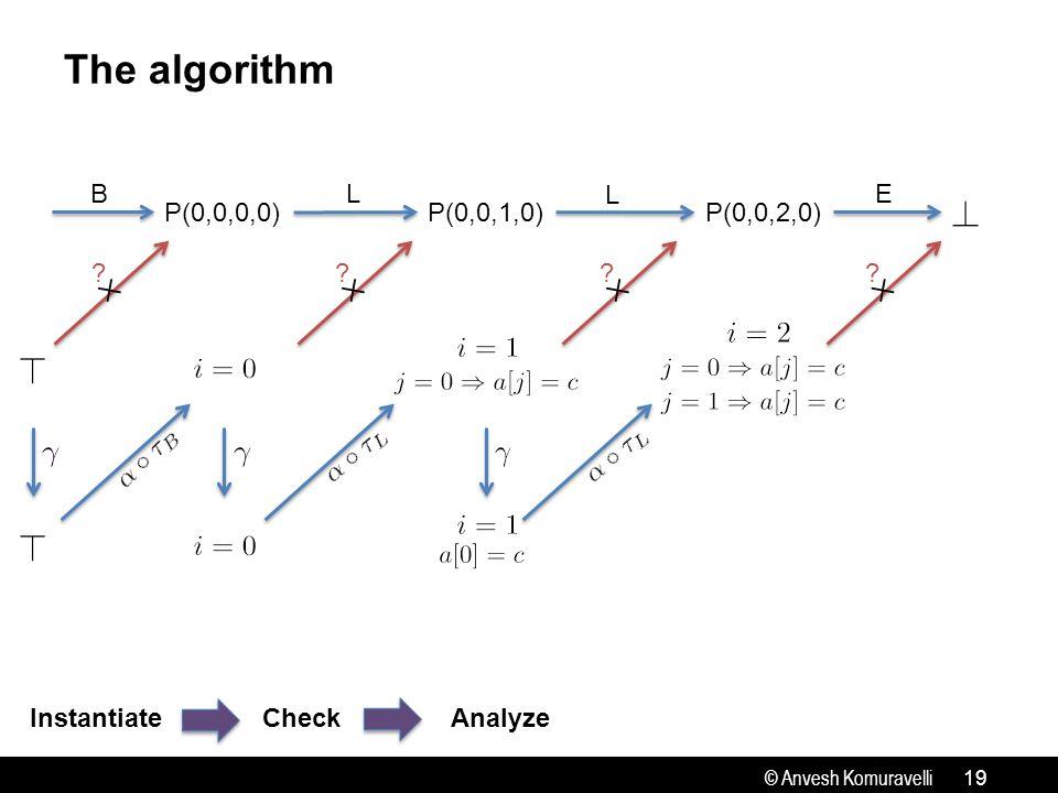 © Anvesh Komuravelli The algorithm 19 InstantiateCheck P(0,0,0,0) P(0,0,1,0) P(0,0,2,0) BL L E Analyze ✕ .