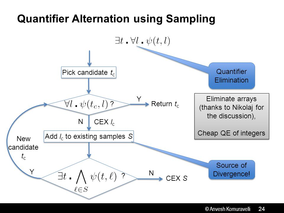 © Anvesh Komuravelli Add l c to existing samples S Pick candidate t c Quantifier Alternation using Sampling 24 .