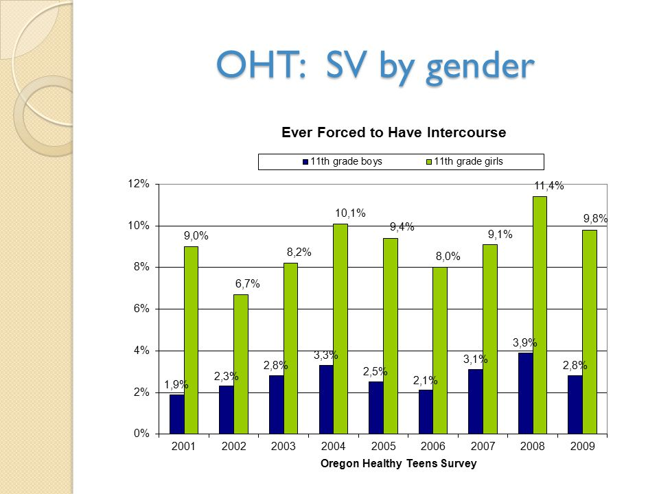 OHT: SV by gender