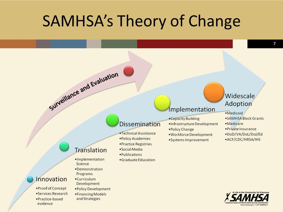 7 SAMHSA's Theory of Change