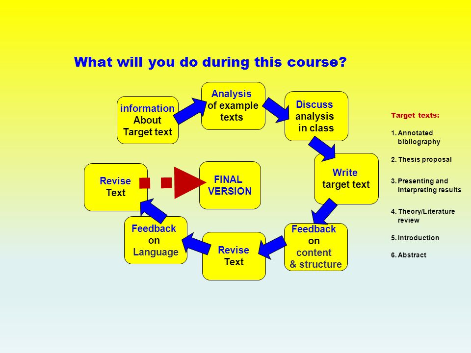 What will you do during this course.