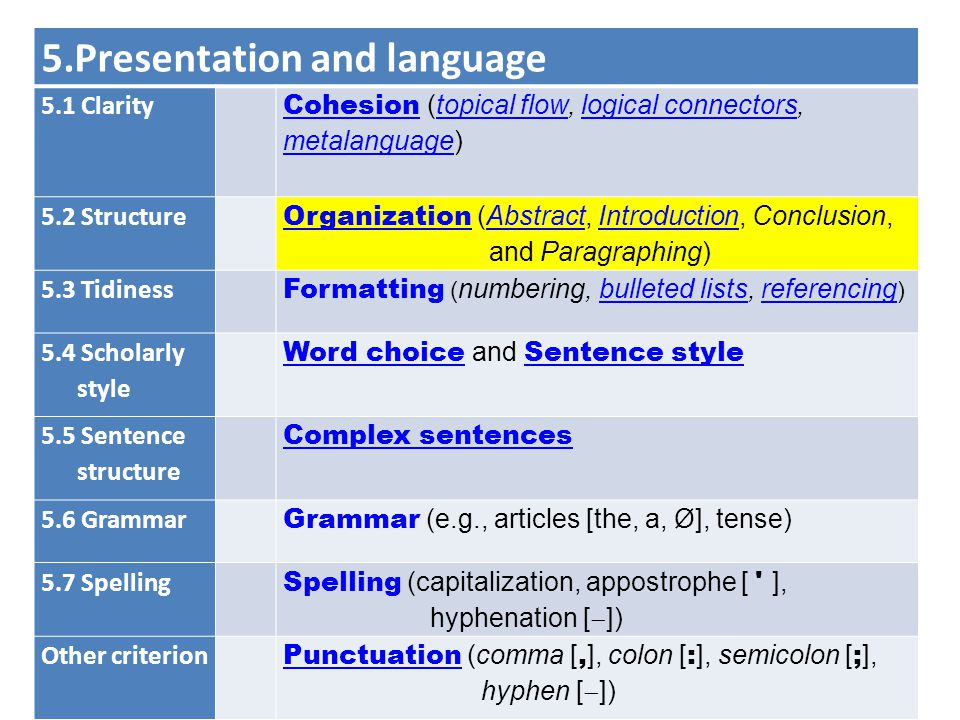 5.Presentation and language 5.1 Clarity CohesionCohesion (topical flow, logical connectors, metalanguage)topical flowlogical connectors metalanguage 5.2 Structure Organization Organization (Abstract, Introduction, Conclusion, and Paragraphing)AbstractIntroduction 5.3 Tidiness Formatting ( numbering, bulleted lists, referencing )bulleted listsreferencing 5.4 Scholarly style Word choiceWord choice and Sentence style Sentence style 5.5 Sentence structure Complex sentences 5.6 Grammar Grammar (e.g., articles [the, a, Ø], tense) 5.7 Spelling Spelling (capitalization, appostrophe [ ], hyphenation [  ]) Other criterion Punctuation Punctuation (comma [, ], colon [ : ], semicolon [ ; ], hyphen [  ])