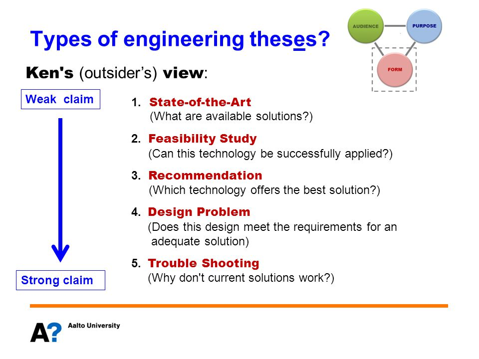 Types of engineering theses. 1. State-of-the-Art (What are available solutions?) 2.