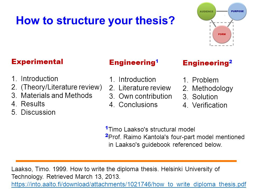 How to structure your thesis.