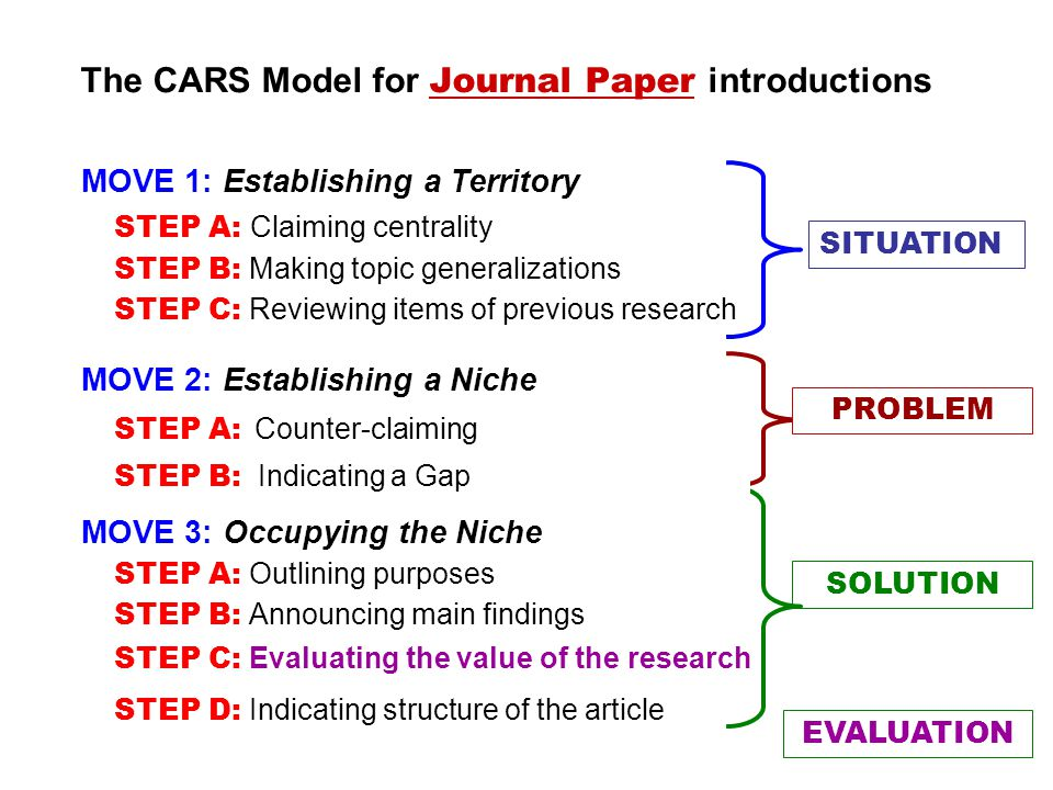 The CARS Model for Journal Paper introductions MOVE 1: Establishing a Territory MOVE 2: Establishing a Niche MOVE 3: Occupying the Niche STEP A: Claiming centrality STEP B: Making topic generalizations STEP C: Reviewing items of previous research STEP A: Counter-claiming STEP A: Outlining purposes STEP B: Announcing main findings STEP D: Indicating structure of the article SITUATION PROBLEM SOLUTION STEP C: Evaluating the value of the research EVALUATION STEP B: Indicating a Gap