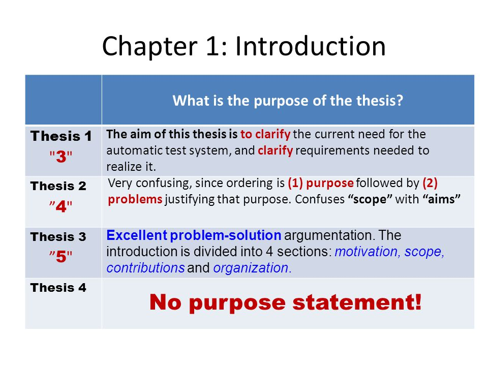 Chapter 1: Introduction What is the purpose of the thesis.