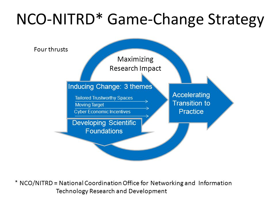 Developing Scientific Foundations Maximizing Research Impact Accelerating Transition to Practice Tailored Trustworthy Spaces Moving Target Cyber Economic Incentives NCO-NITRD* Game-Change Strategy Inducing Change: 3 themes * NCO/NITRD = National Coordination Office for Networking and Information Technology Research and Development Four thrusts
