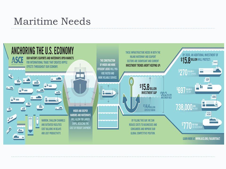 Maritime Needs