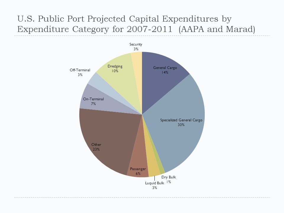 U.S. Public Port Projected Capital Expenditures by Expenditure Category for 2007-2011 (AAPA and Marad)